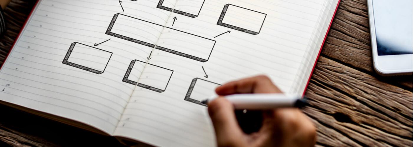 Die Sofortwirkung - Management Blog - Eisenhower Prinzip - Mind Mapping