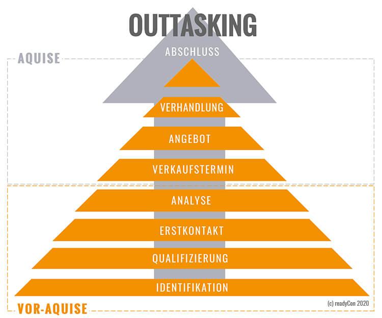 Arbeitsteilung Vertrieb - Teil-Aufgaben-Outsourcing (Outtasking) - Die Sofortwirkung - Management Blog