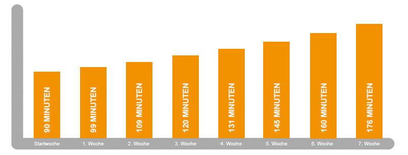 Vertriebsmanagement - Effektivität im Vertrieb steigern - Diagramm Steigerung in 8 Wochen
