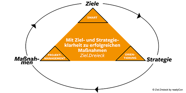 Ziel.Dreieck - readyCon - Erfolg durch Struktur